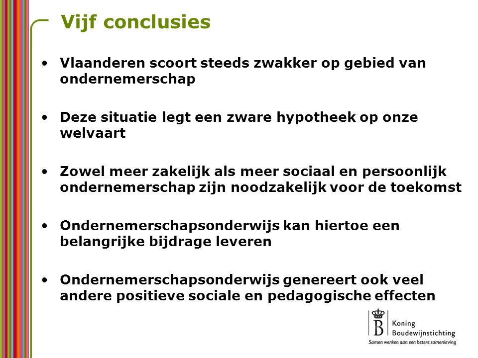 Vijf conclusies Vlaanderen scoort steeds zwakker op gebied van ondernemerschap Deze situatie legt een zware hypotheek op onze welvaart Zowel meer zake