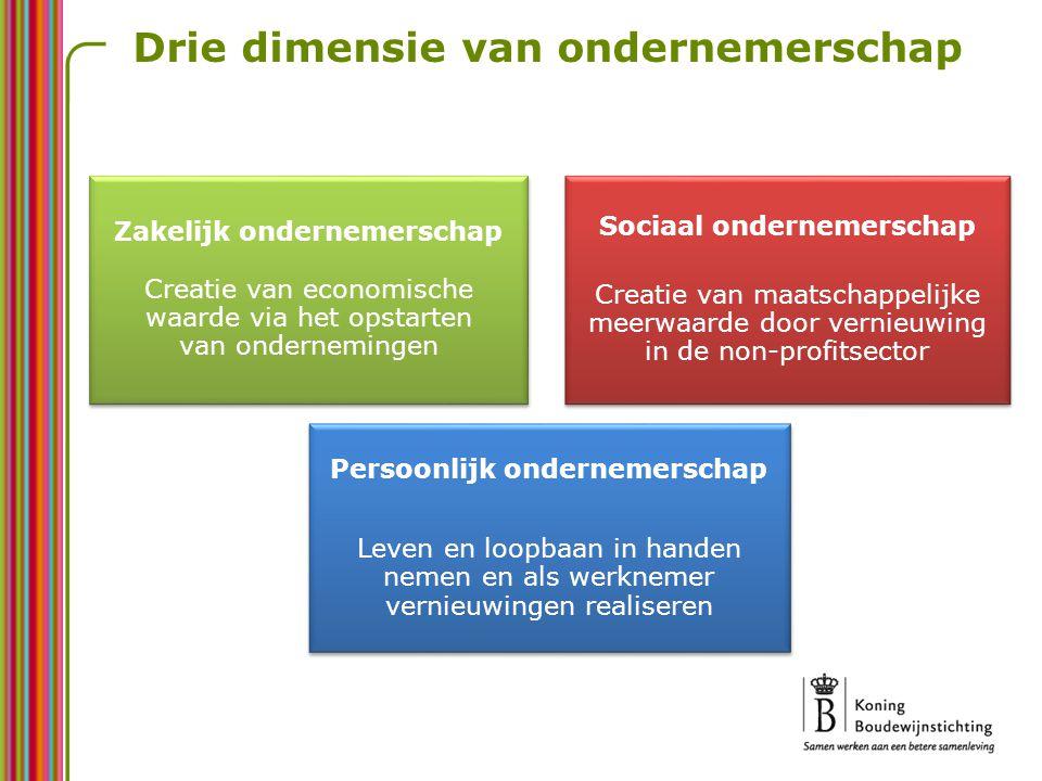 Verschillende initiatieven en structurele elementen – Vakoverschrijdende eindtermen en ontwikkelingsdoelen – Ondernemerschapsonderwijs binnen het handelsonderwijs en in opleidingen aan hogeschool – Honderden onderwijsinstellingen ontplooien specifieke initiatieven rond ondernemerschap – 20.000 leerlingen in het secundair onderwijs behalen jaarlijks het attest basiskennis bedrijfsbeheer Meer aandacht in het beleid – Vlaamse Regeringsverklaring en beleidsnota's ministers – Meerbanenplan met Actieplan Ondernemend Onderwijs (o.a.