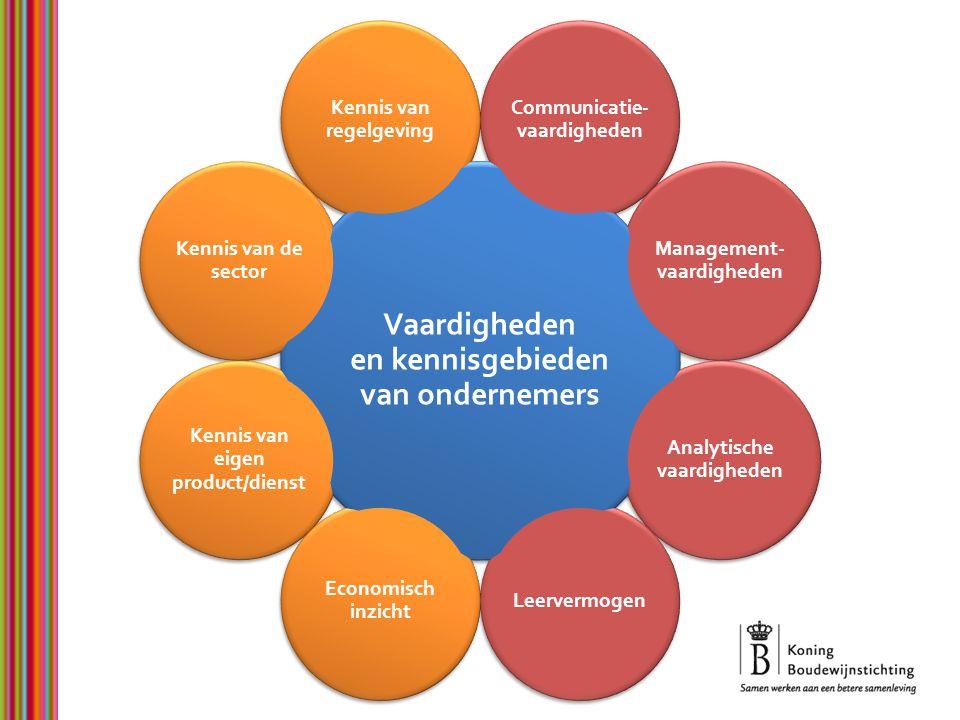 Ontplooiing van het individu – Realisatie van persoonlijk potentieel – Nut in het dagelijks leven – Werkgelegenheid Ontwikkeling van de economie – Meer flexibiliteit en innovatie – Gereed voor internationalisering – Meer welvaart voor iedereen Cohesie in de samenleving – Lokale dynamiek – Vertrouwen in de toekomst – Constructieve attitudes Belang van ondernemerschap
