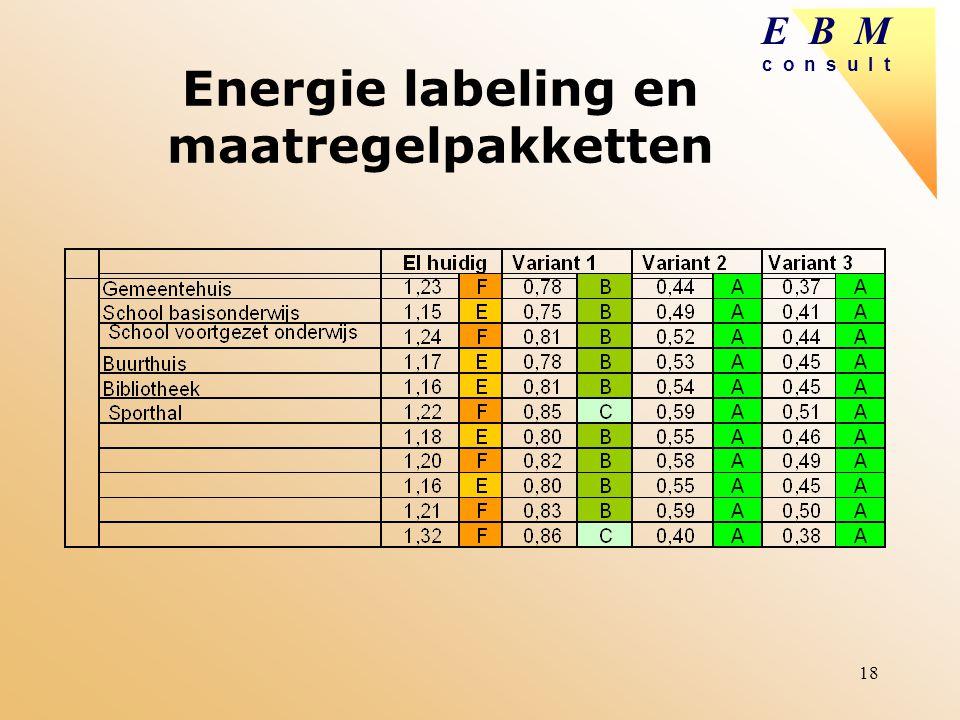 E B M c o n s u l t 18 Energie labeling en maatregelpakketten