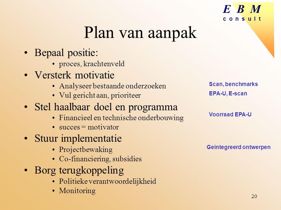 E B M c o n s u l t 20 Plan van aanpak Bepaal positie: proces, krachtenveld Versterk motivatie Analyseer bestaande onderzoeken Vul gericht aan, priori