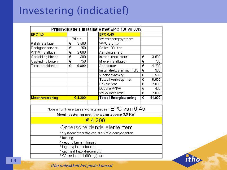 Itho ontwikkelt het juiste klimaat 14 Investering (indicatief)