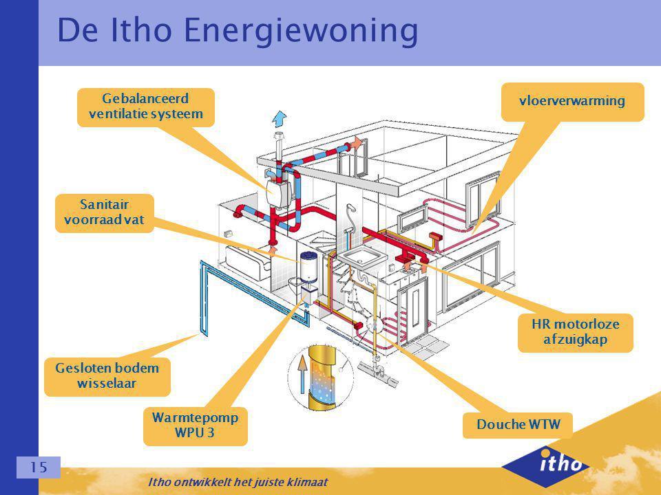 Itho ontwikkelt het juiste klimaat 15 De Itho Energiewoning Gebalanceerd ventilatie systeem Sanitair voorraad vat Gesloten bodem wisselaar Warmtepomp WPU 3 Douche WTW HR motorloze afzuigkap vloerverwarming