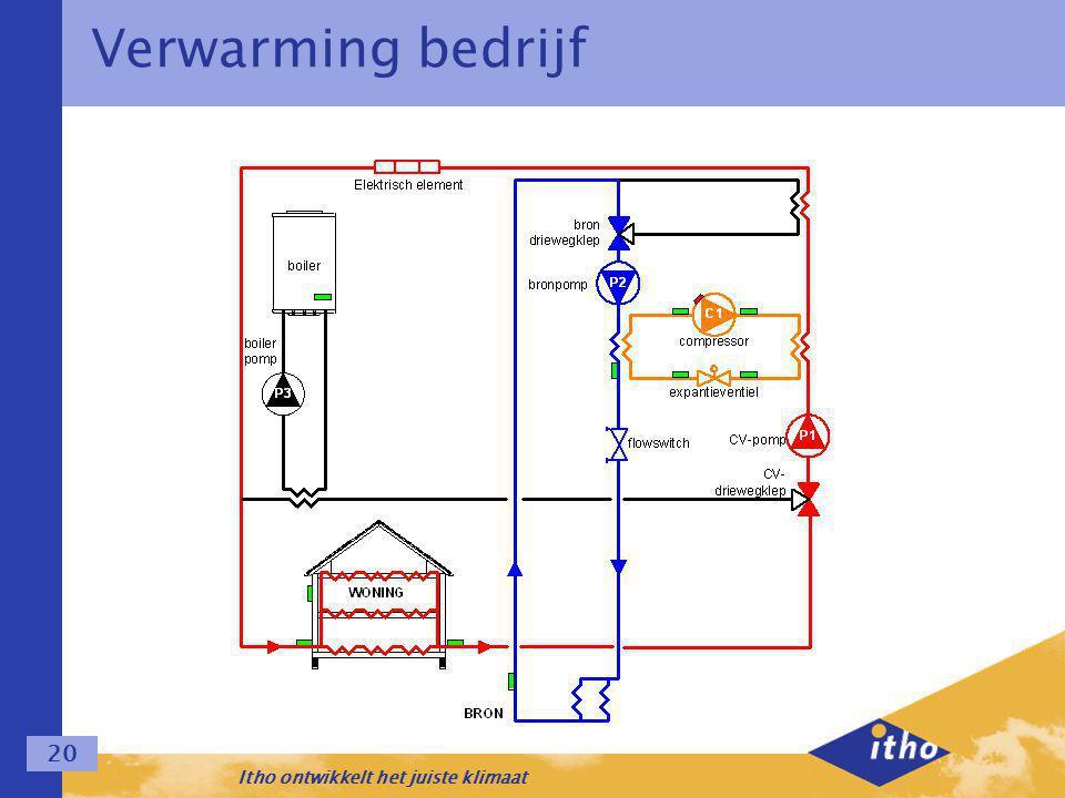 Itho ontwikkelt het juiste klimaat 20 Verwarming bedrijf