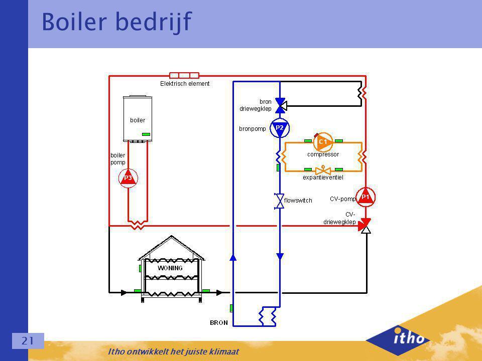 Itho ontwikkelt het juiste klimaat 21 Boiler bedrijf