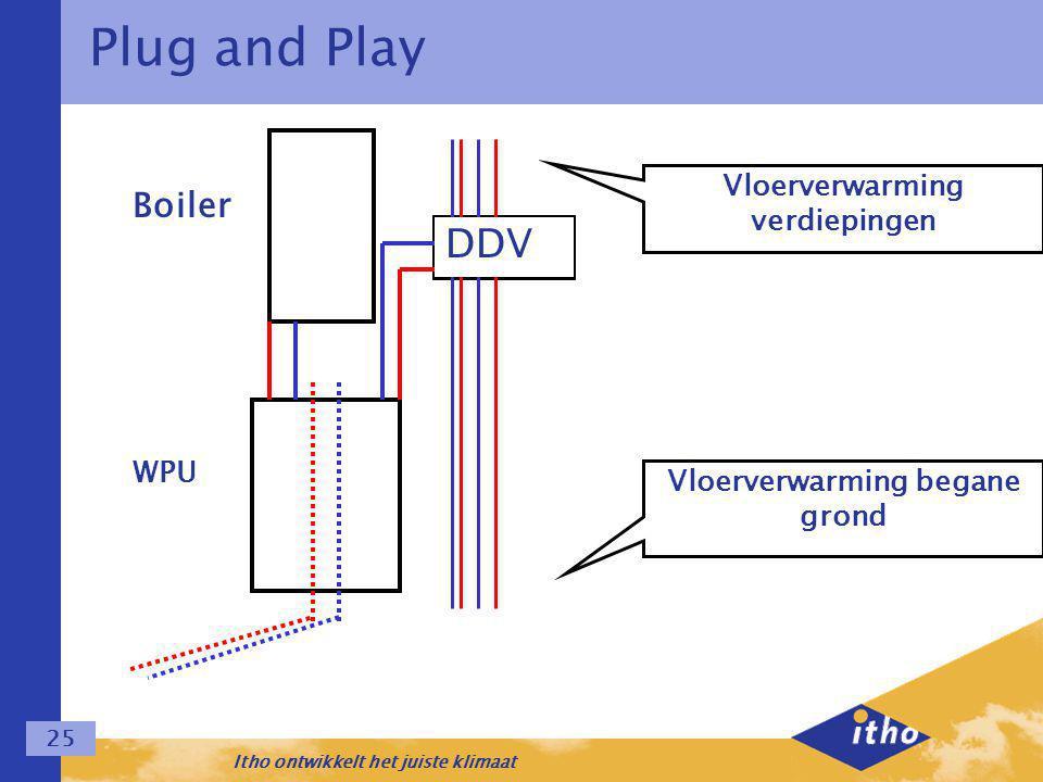 Itho ontwikkelt het juiste klimaat 25 Plug and Play DDV Vloerverwarming begane grond Vloerverwarming verdiepingen Boiler WPU