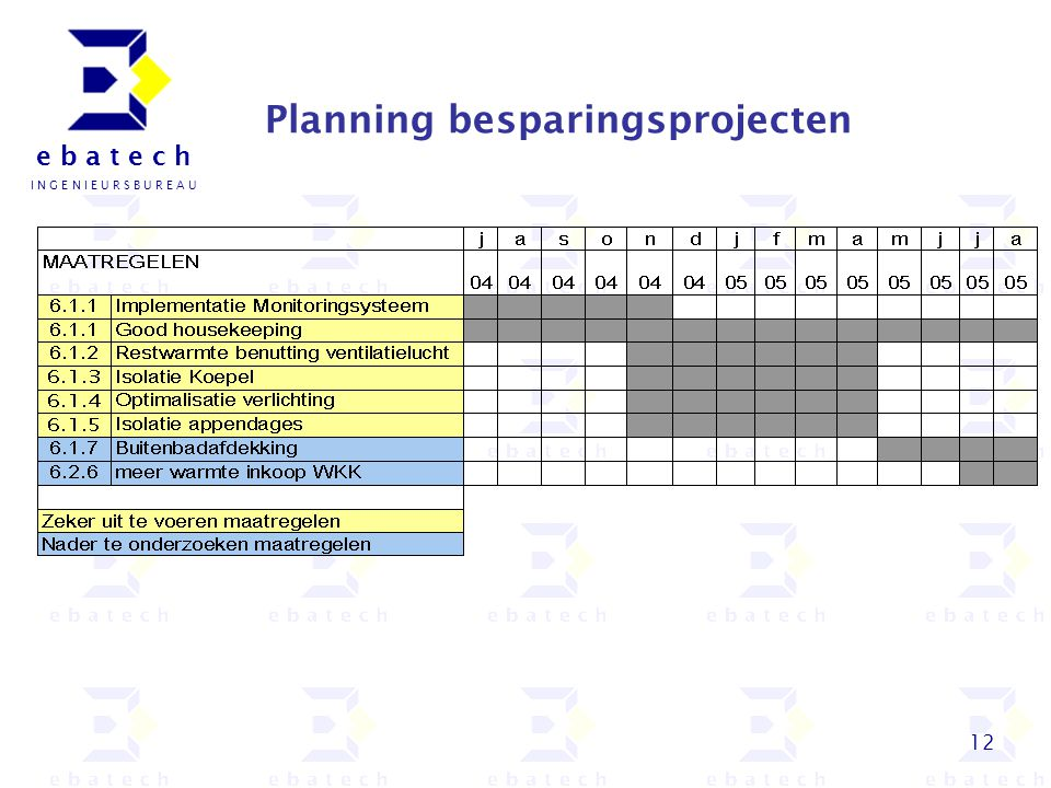12 e b a t e c h I N G E N I E U R S B U R E A U Planning besparingsprojecten