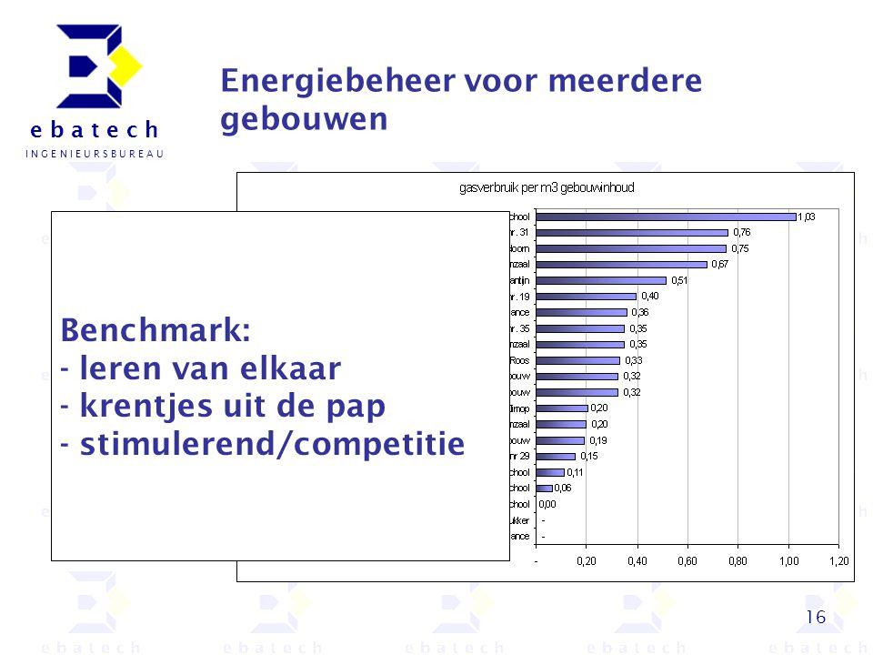 16 e b a t e c h I N G E N I E U R S B U R E A U Energiebeheer voor meerdere gebouwen Benchmark: - leren van elkaar - krentjes uit de pap - stimuleren