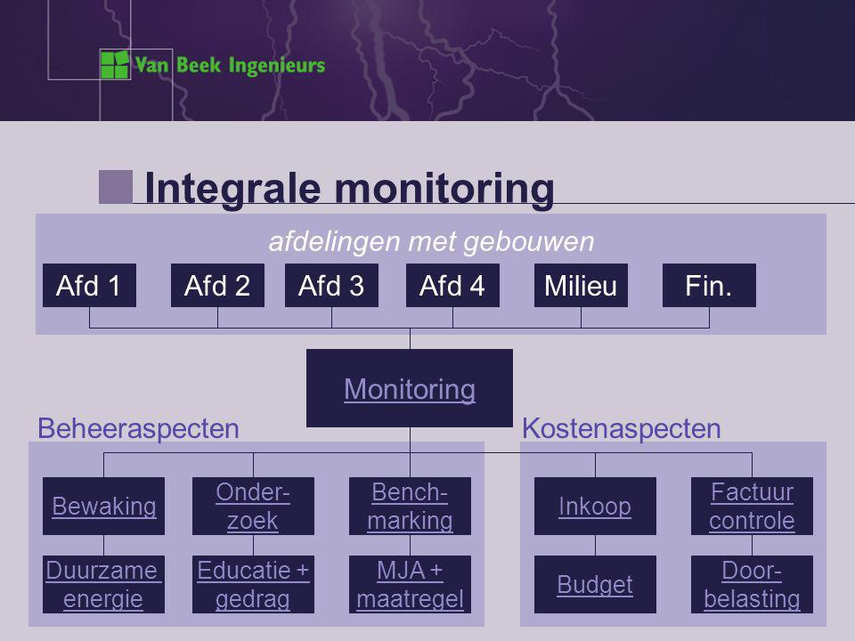 Integrale monitoring afdelingen met gebouwen Afd 1Afd 2Afd 3Afd 4MilieuFin.