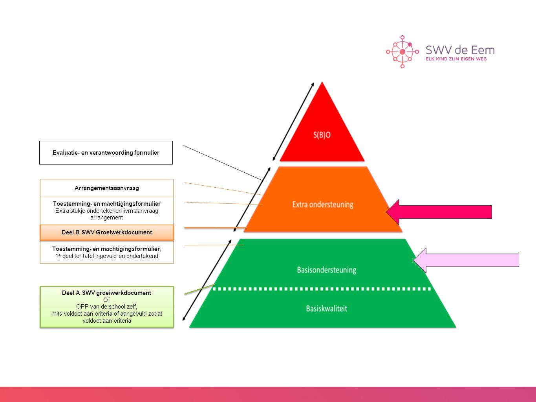 Deel A SWV groeiwerkdocument Of OPP van de school zelf, mits voldoet aan criteria of aangevuld zodat voldoet aan criteria Deel A SWV groeiwerkdocument