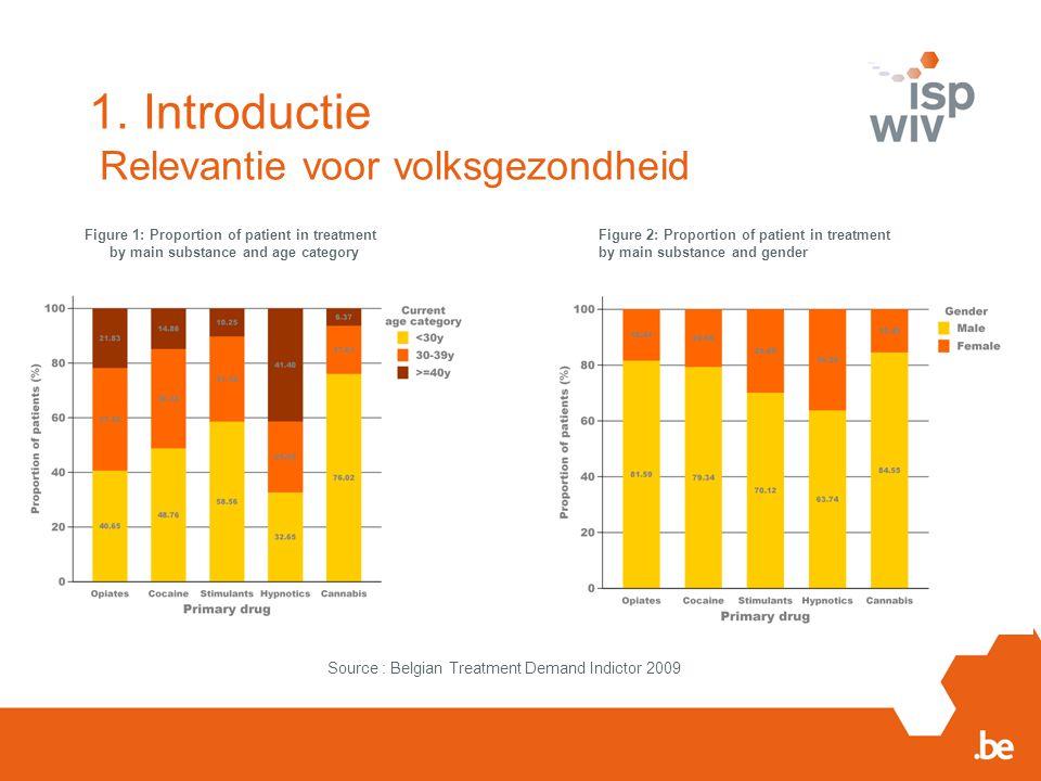 4. Registratiemodule Toegang tot de TDI registratie http://workspaces.wiv-isp.be/tdi