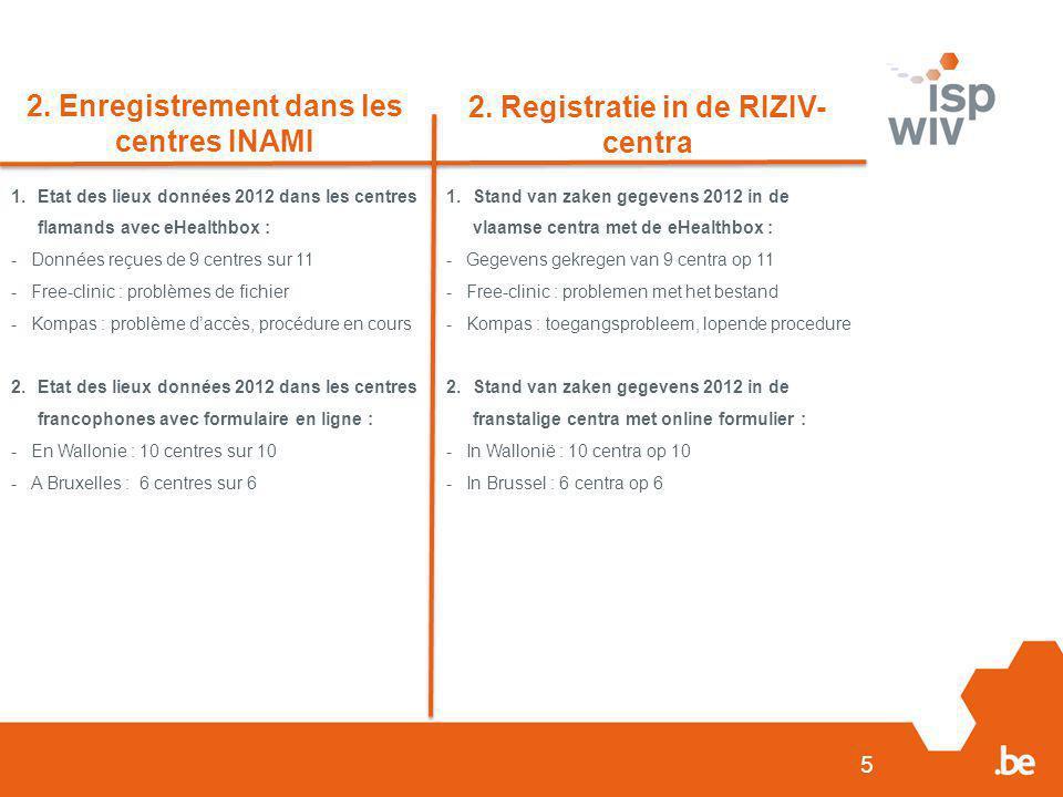 5 2. Enregistrement dans les centres INAMI 2. Registratie in de RIZIV- centra 1.Etat des lieux données 2012 dans les centres flamands avec eHealthbox