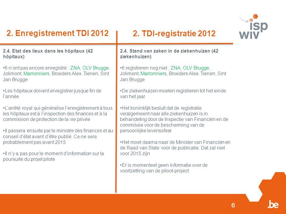 6 2. Enregistrement TDI 2012 2. TDI-registratie 2012 2.4. Etat des lieux dans les hôpitaux (42 hôpitaux) 6 n'ont pas encore enregistré : ZNA, OLV Brug