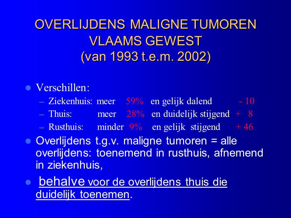 OVERLIJDENS MALIGNE TUMOREN VLAAMS GEWEST (van 1993 t.e.m.