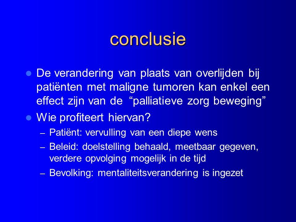 conclusie De verandering van plaats van overlijden bij patiënten met maligne tumoren kan enkel een effect zijn van de palliatieve zorg beweging Wie profiteert hiervan.