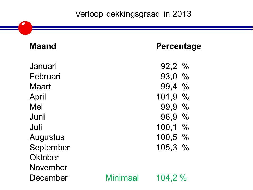 Beleggingsresultaten 2013 tot op heden Positief rendement op beleggingen t/m 30-09-2013 totaal 3,44 miljoen Aandelen + 16,3 % Conv.