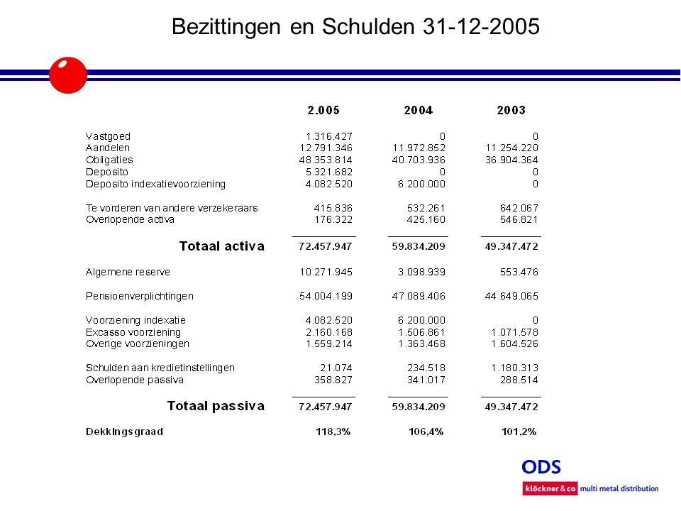 Bezittingen en Schulden 31-12-2005 2004 Q1Q2Q3Q4 aandelen % % % % obligaties % % % % 2005 Q1Q2Q3Q4 aandelen % % % % obligaties % % % % 2006 Q1Q2Q3Q4 aandelen % % obligaties % %