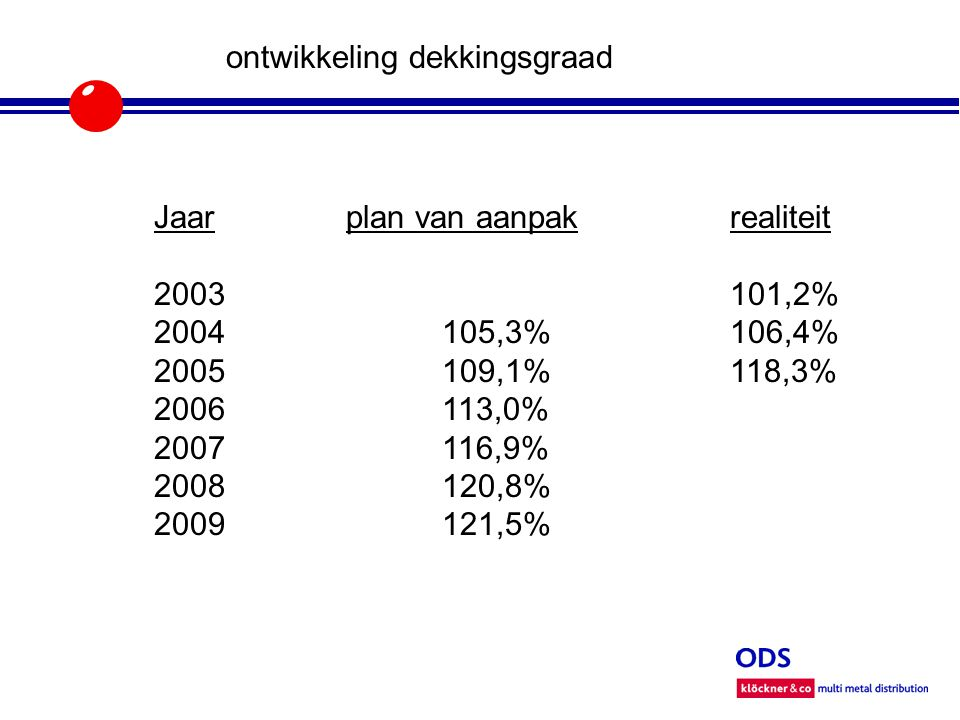 ontwikkeling dekkingsgraad Jaarplan van aanpakrealiteit 2003101,2% 2004105,3%106,4% 2005109,1%118,3% 2006113,0% 2007116,9% 2008120,8% 2009121,5%