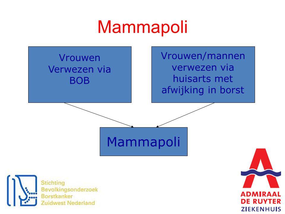 Mammapoli Vrouwen Verwezen via BOB Vrouwen/mannen verwezen via huisarts met afwijking in borst Mammapoli