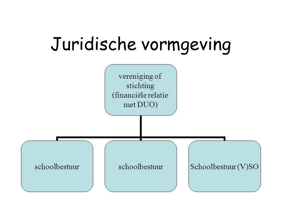 Juridische vormgeving vereniging of stichting (financiële relatie met DUO) schoolbestuur Schoolbestuur (V)SO
