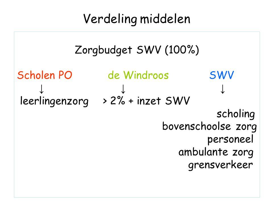 Verdeling middelen Zorgbudget SWV (100%) Scholen PO de Windroos SWV ↓ ↓ ↓ leerlingenzorg > 2% + inzet SWV scholing bovenschoolse zorg personeel ambulante zorg grensverkeer