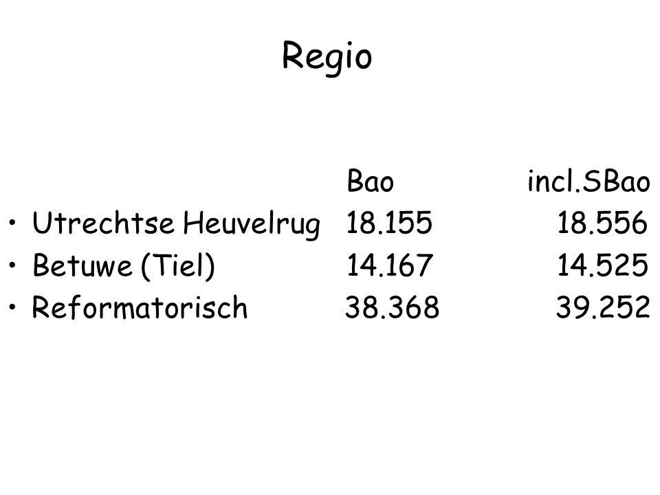Regio Bao incl.SBao Utrechtse Heuvelrug 18.155 18.556 Betuwe (Tiel) 14.167 14.525 Reformatorisch 38.368 39.252