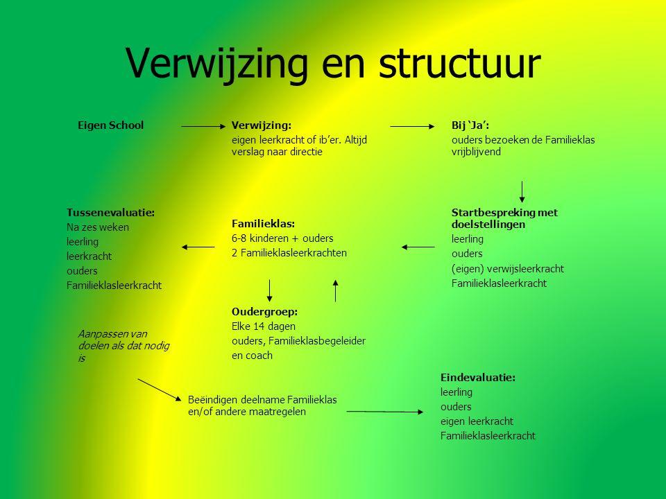 Verwijzing en structuur Verwijzing: eigen leerkracht of ib'er.