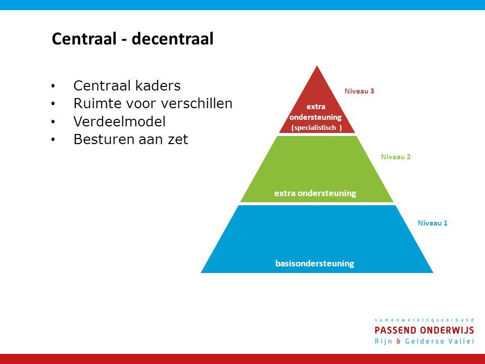 Centraal - decentraal Centraal kaders Ruimte voor verschillen Verdeelmodel Besturen aan zet basisondersteuning extra ondersteuning extra ondersteuning (specialistisch) Niveau 3 Niveau 2 Niveau 1