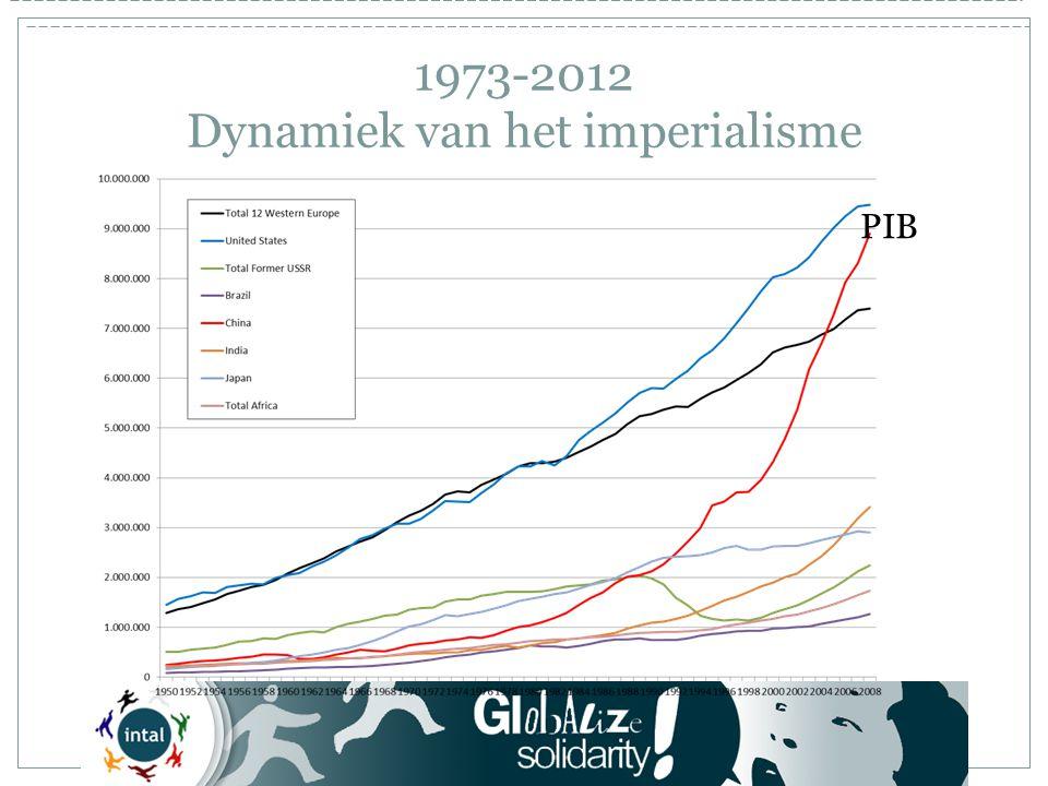 1973-2012 Dynamiek van het imperialisme PIB