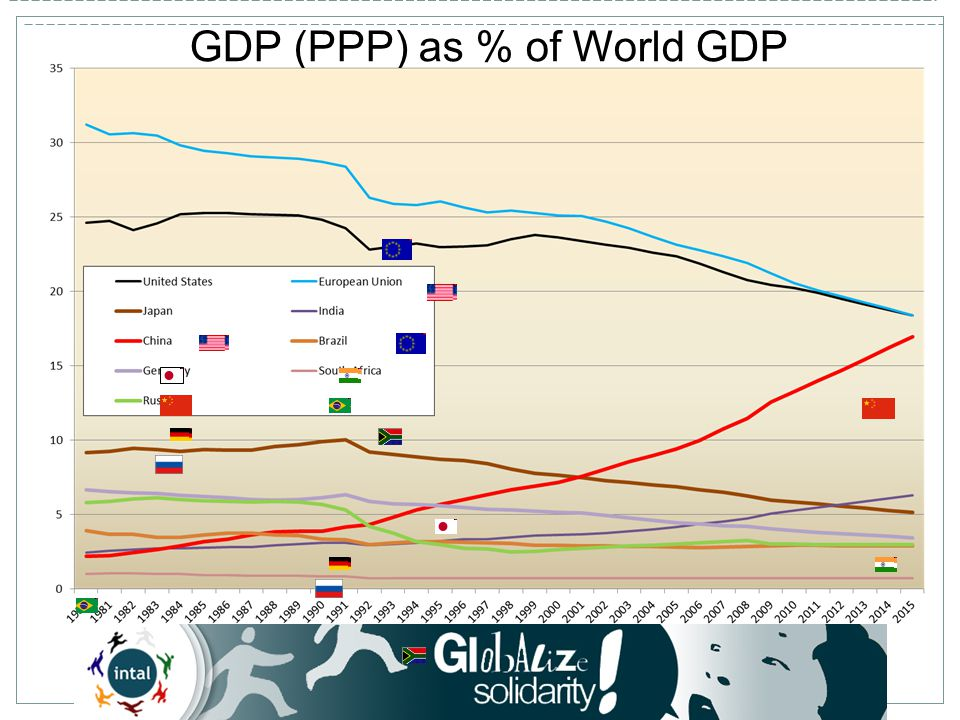 GDP (PPP) as % of World GDP