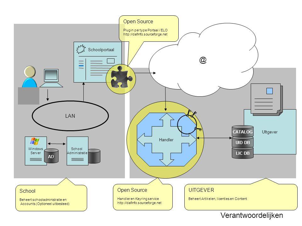@ LAN Windows Server AD Schoolportaal Handler UItgever School Administratie Verantwoordelijken School Beheert schooladministratie en Accounts (Optioneel uitbesteed) UITGEVER Beheert Artikelen, licenties en Content Open Source Handler en Keyring service http://dafinfo.sourceforge.net Open Source Plugin per type Portaal / ELO http://dafinfo.sourceforge.net LIC DB UID DB CATALOG