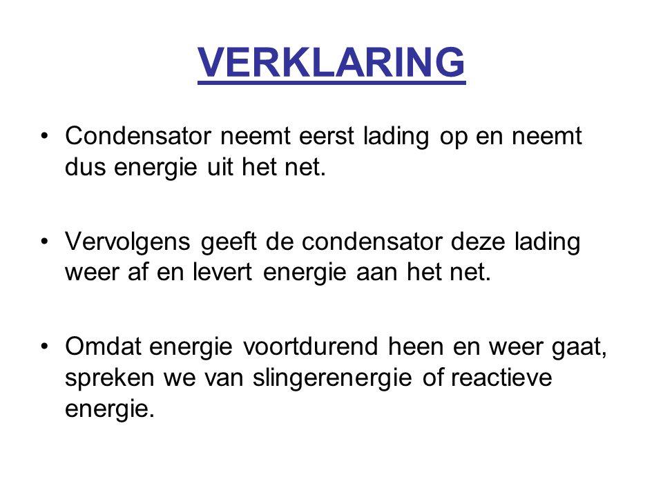 VERKLARING Condensator neemt eerst lading op en neemt dus energie uit het net.
