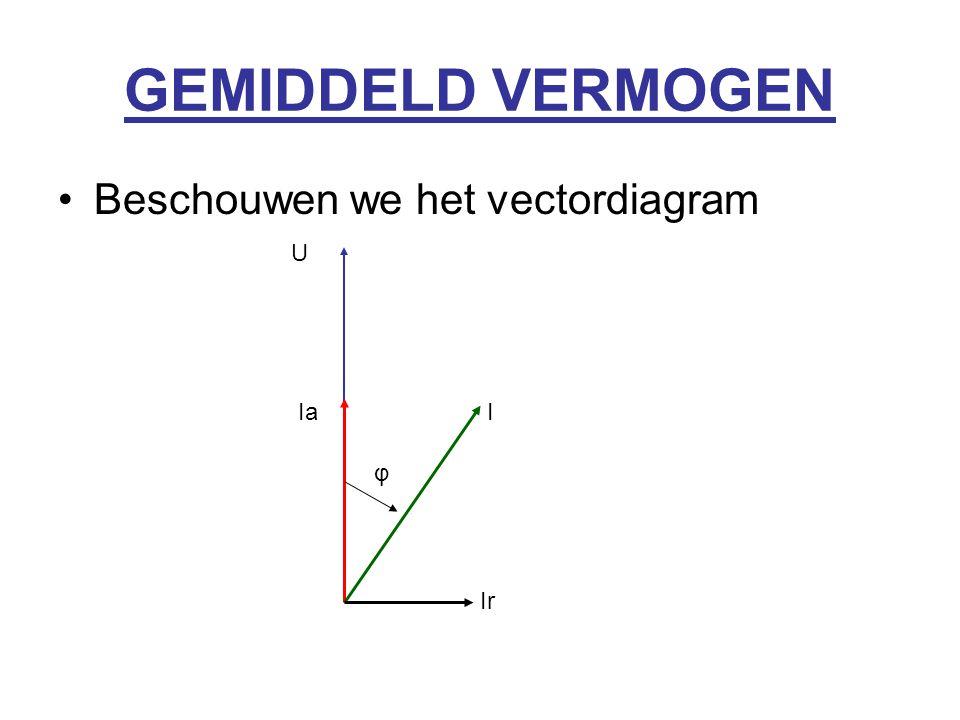 GEMIDDELD VERMOGEN Beschouwen we het vectordiagram U IaI Ir φ