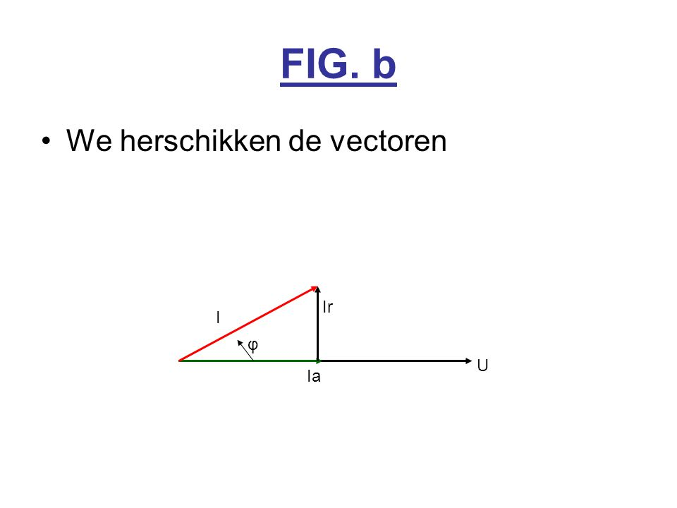 FIG. b We herschikken de vectoren U Ia Ir I φ