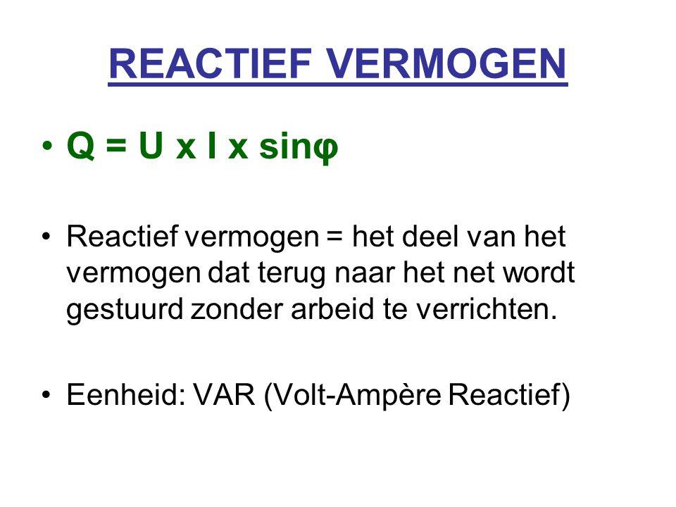 REACTIEF VERMOGEN Q = U x I x sinφ Reactief vermogen = het deel van het vermogen dat terug naar het net wordt gestuurd zonder arbeid te verrichten.