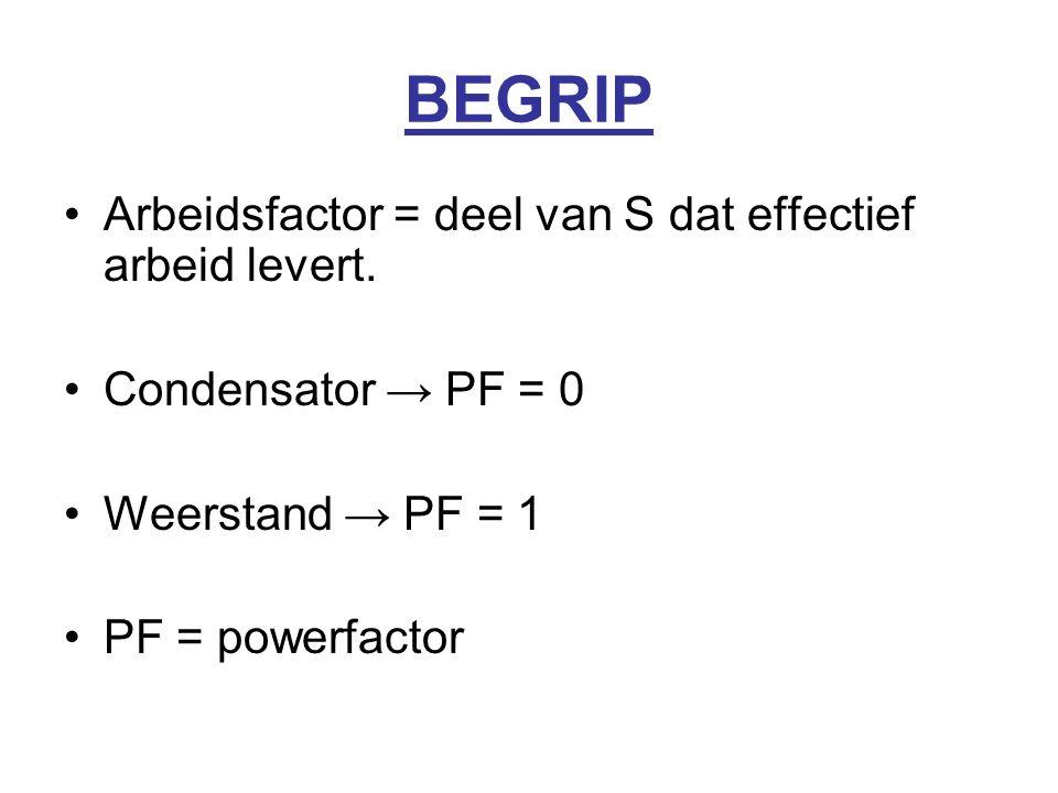 BEGRIP Arbeidsfactor = deel van S dat effectief arbeid levert.