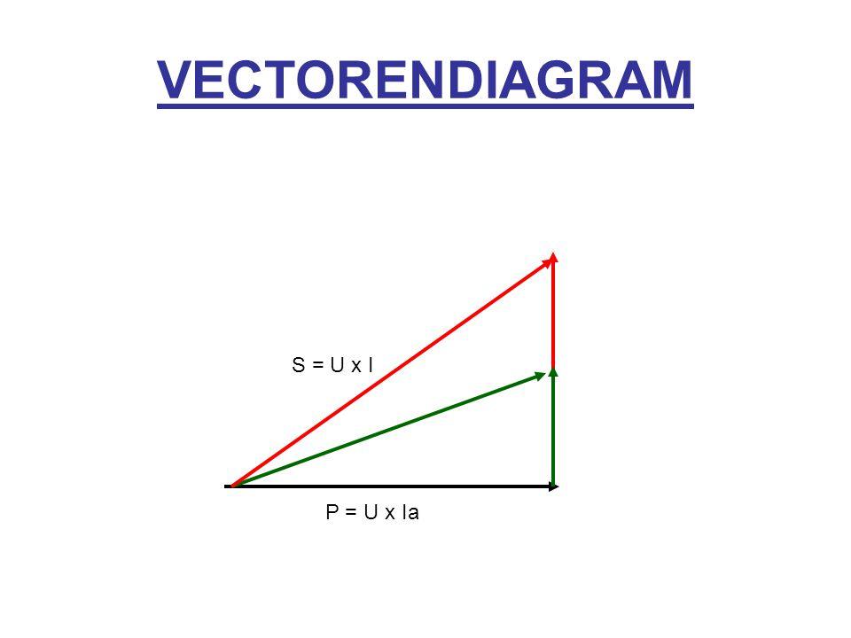 VECTORENDIAGRAM P = U x Ia S = U x I