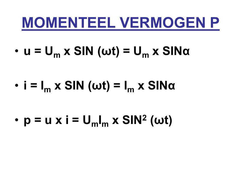 MOMENTEEL VERMOGEN P u = U m x SIN (ωt) = U m x SINα i = I m x SIN (ωt) = I m x SINα p = u x i = U m I m x SIN 2 (ωt)