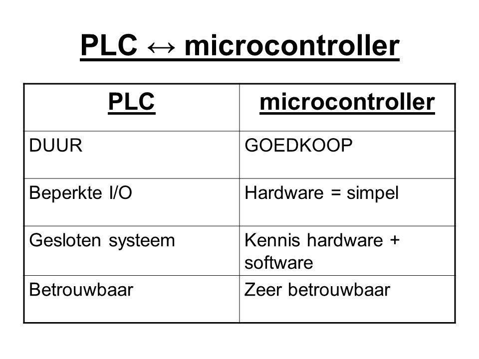 PLC ↔ microcontroller PLCmicrocontroller DUURGOEDKOOP Beperkte I/OHardware = simpel Gesloten systeemKennis hardware + software BetrouwbaarZeer betrouwbaar