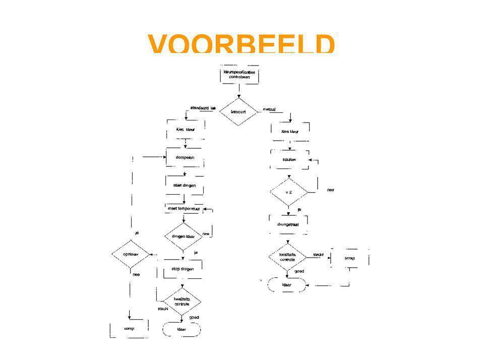 VOORBEELD