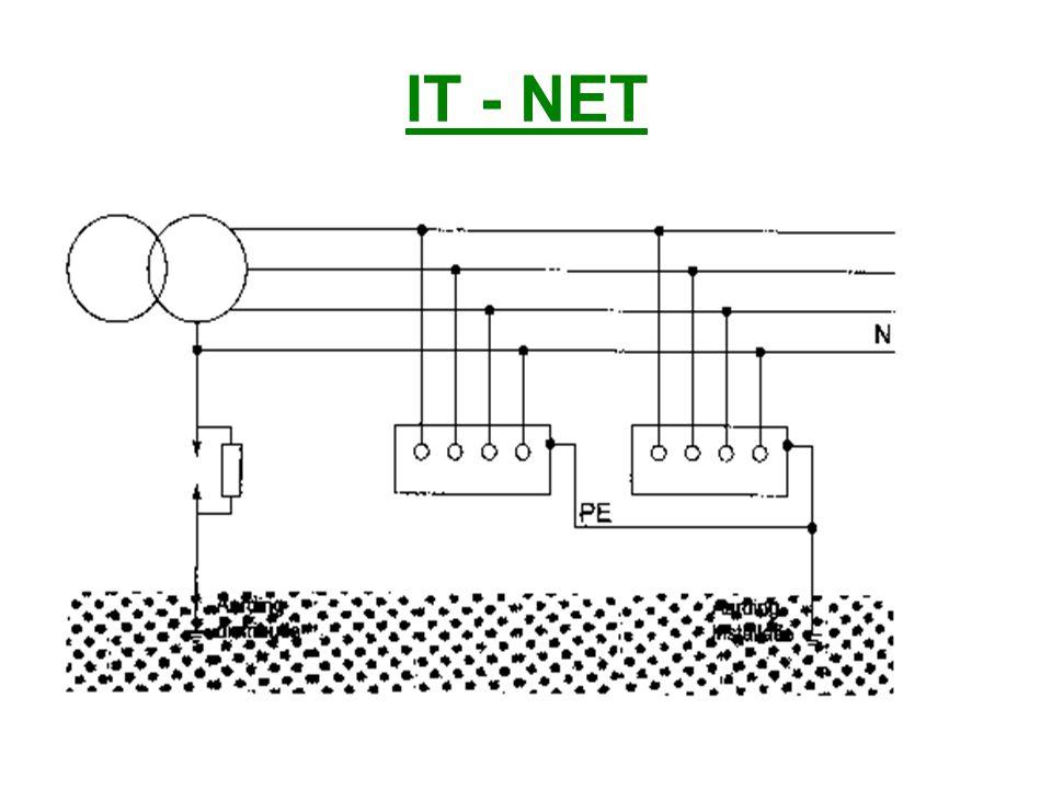 IT - NET