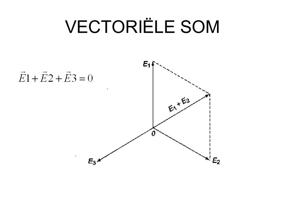 VECTORIËLE SOM