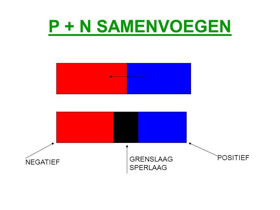 P + N SAMENVOEGEN GRENSLAAG SPERLAAG NEGATIEF POSITIEF