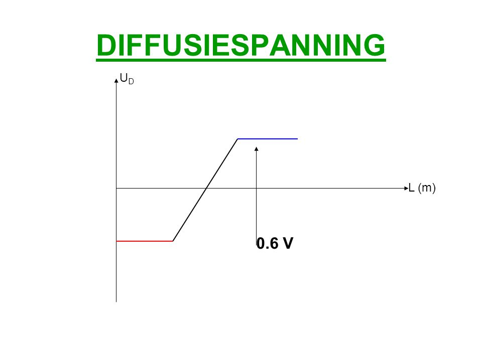 DIFFUSIESPANNING 0.6 V UDUD L (m)