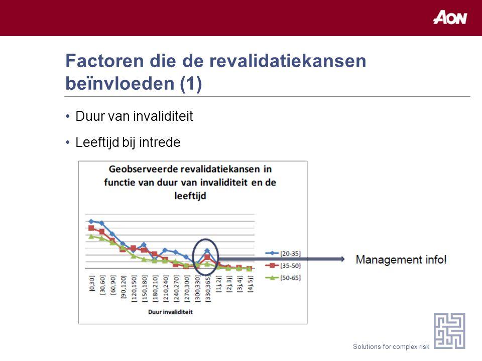 Solutions for complex risk Factoren die de revalidatiekansen beïnvloeden (1) Duur van invaliditeit Leeftijd bij intrede