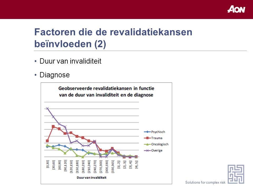 Solutions for complex risk Factoren die de revalidatiekansen beïnvloeden (2) Duur van invaliditeit Diagnose