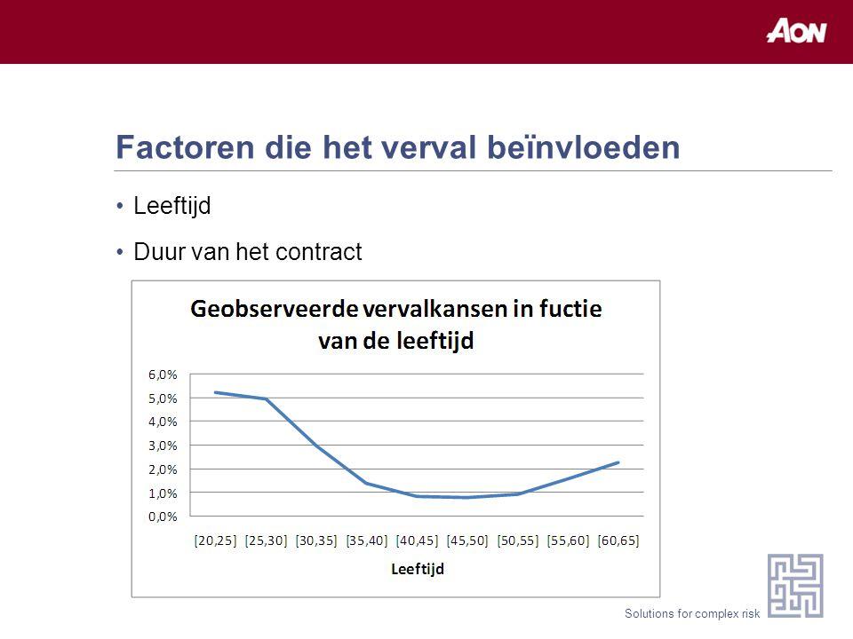 Solutions for complex risk Factoren die het verval beïnvloeden Leeftijd Duur van het contract