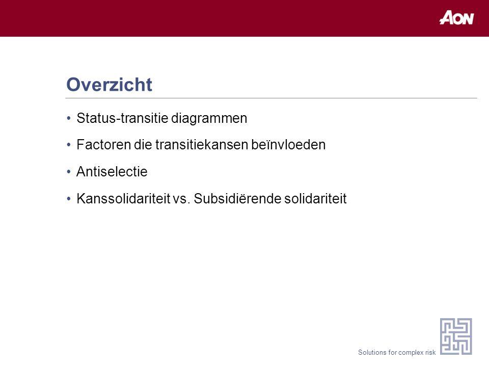 Solutions for complex risk Status-transitie diagram: voorbeeld 1
