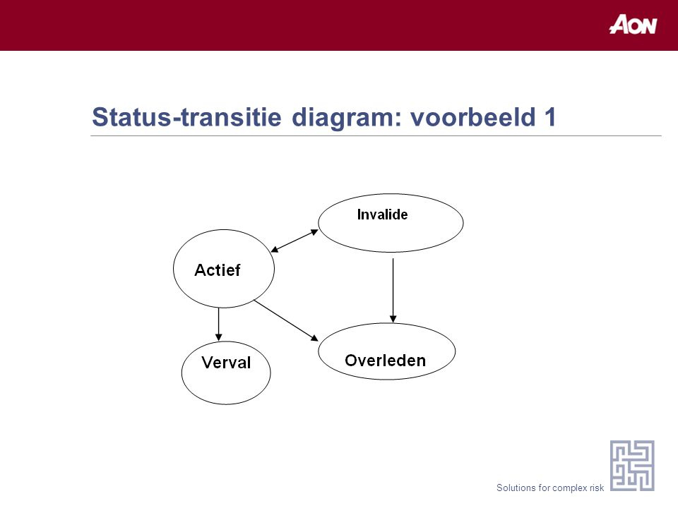 Solutions for complex risk Status-transitie diagram: voorbeeld 1