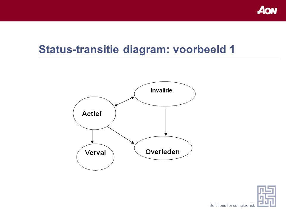 Solutions for complex risk Status-transitie diagram: voorbeeld 2